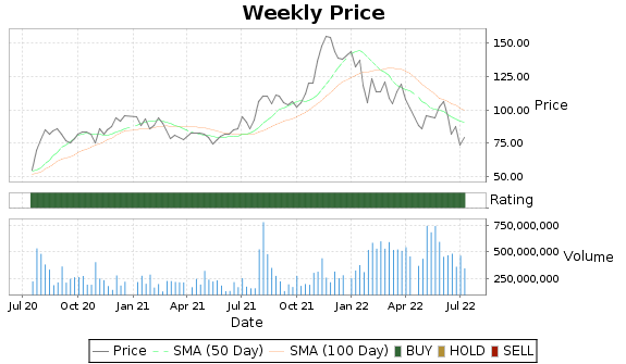 AMD Price-Volume-Ratings Chart