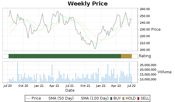 AMGN Price-Volume-Ratings Chart