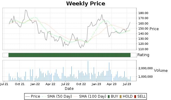 AMG Price-Volume-Ratings Chart