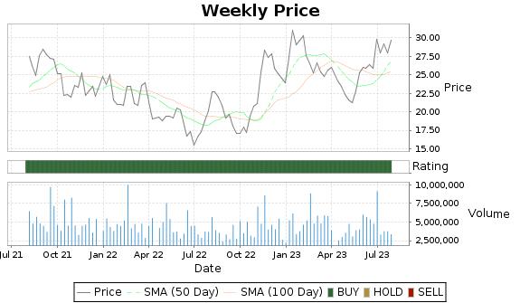 AMKR Price-Volume-Ratings Chart