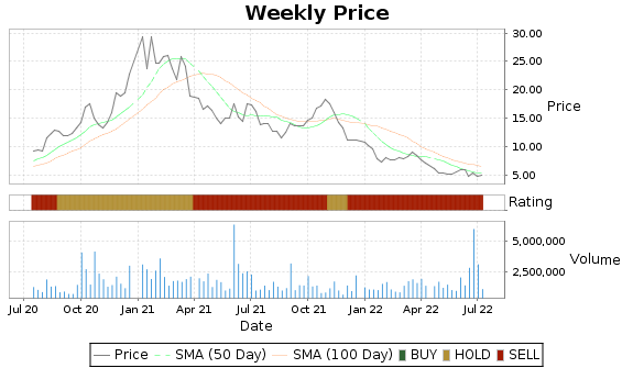 AMSC Price-Volume-Ratings Chart