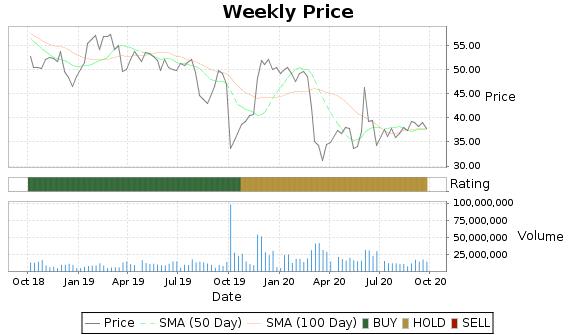 AMTD Price-Volume-Ratings Chart