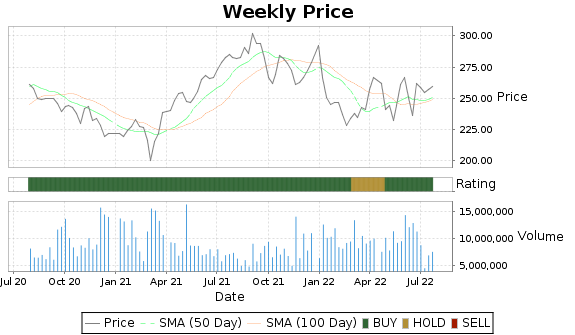 AMT Price-Volume-Ratings Chart