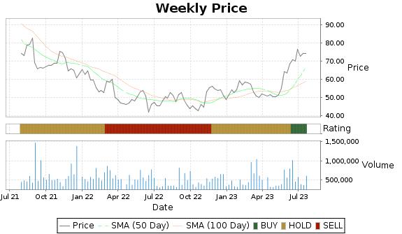 AMWD Price-Volume-Ratings Chart