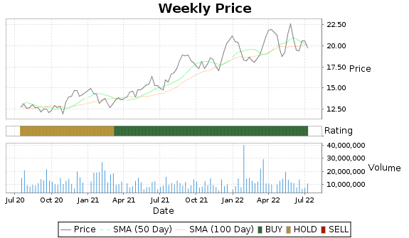 AMX Price-Volume-Ratings Chart