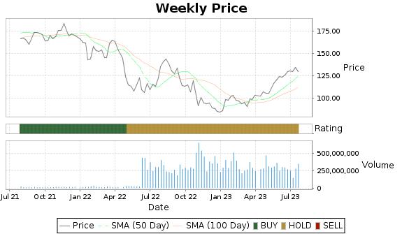 AMZN Price-Volume-Ratings Chart