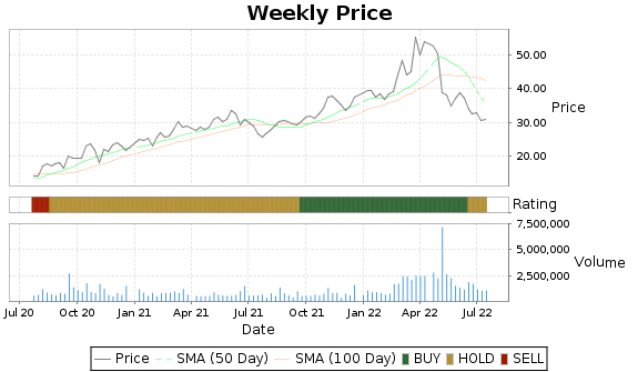 ANDE Price-Volume-Ratings Chart