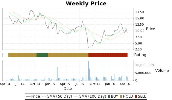 ANFI Price-Volume-Ratings Chart