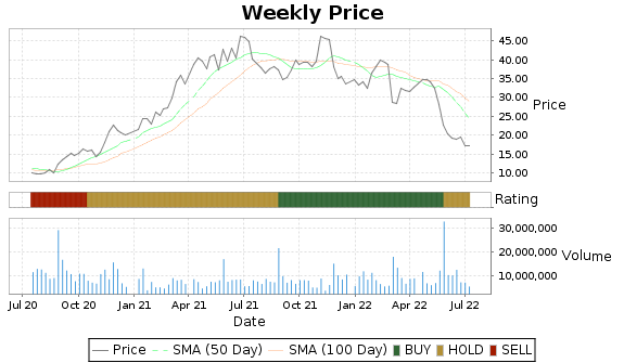 ANF Price-Volume-Ratings Chart