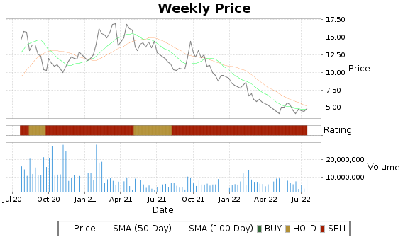ANGI Price-Volume-Ratings Chart