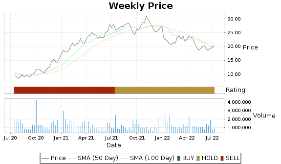 ANGO Price-Volume-Ratings Chart