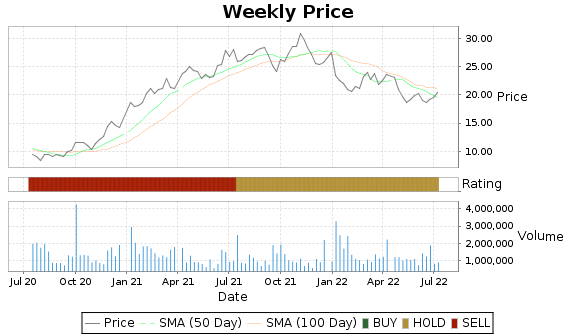 ANGO Price-Volume-Ratings Chart