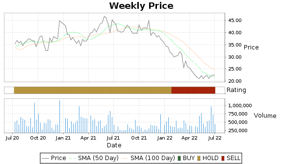 ANIK Price-Volume-Ratings Chart