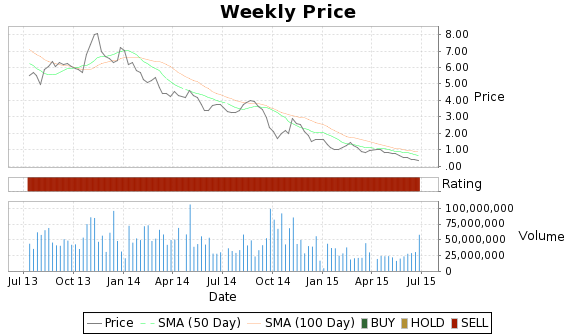 ANR Price-Volume-Ratings Chart