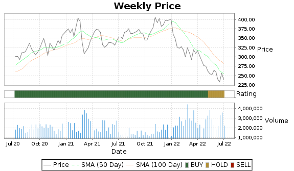ANSS Price-Volume-Ratings Chart