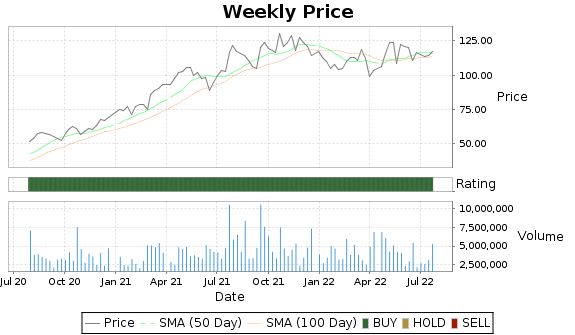 AN Price-Volume-Ratings Chart