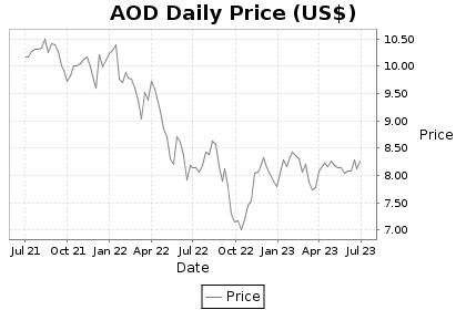 AOD Price Chart
