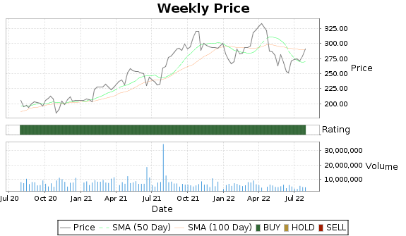 AON Price-Volume-Ratings Chart