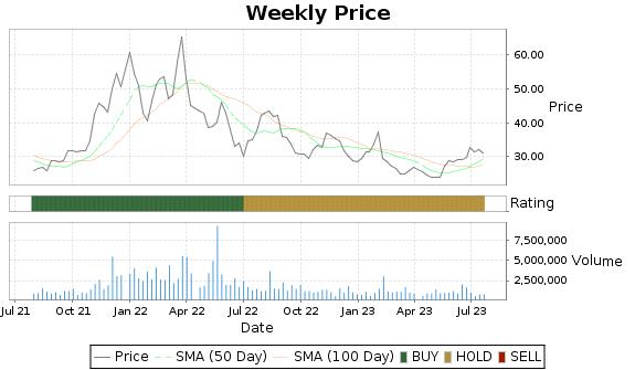 AOSL Price-Volume-Ratings Chart