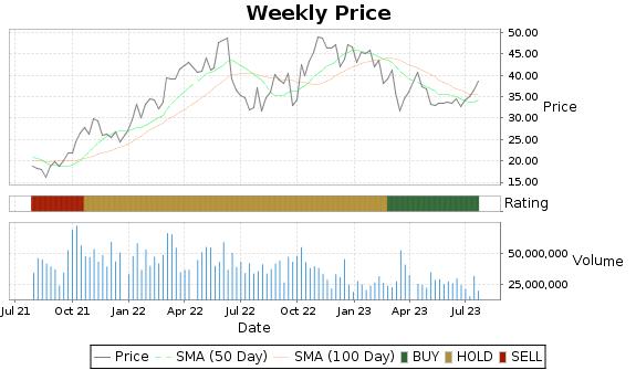 APA Price-Volume-Ratings Chart