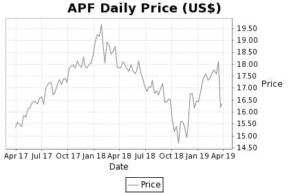 APF Price Chart
