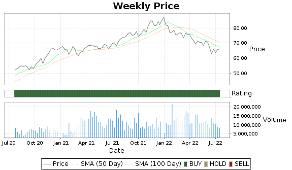 APH Price-Volume-Ratings Chart