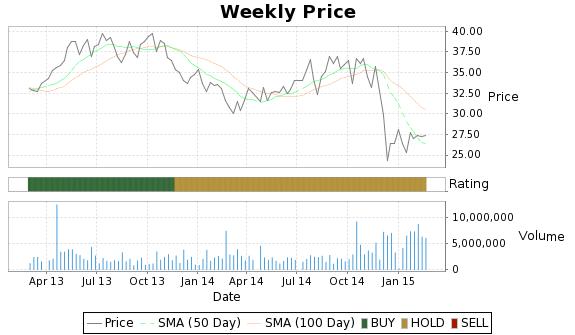 APL Price-Volume-Ratings Chart