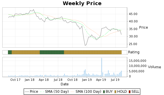 APU Price-Volume-Ratings Chart