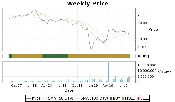 APU Price-Volume-Ratings Chart