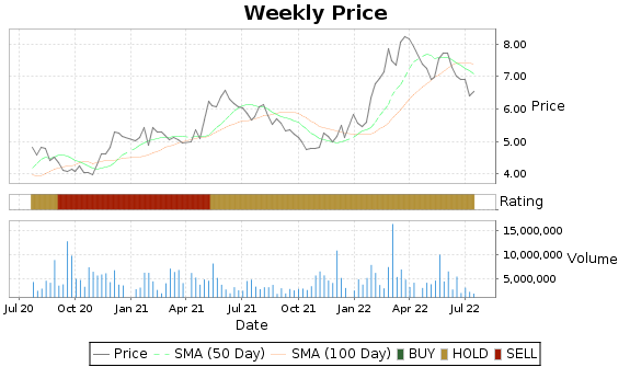 ARCO Price-Volume-Ratings Chart