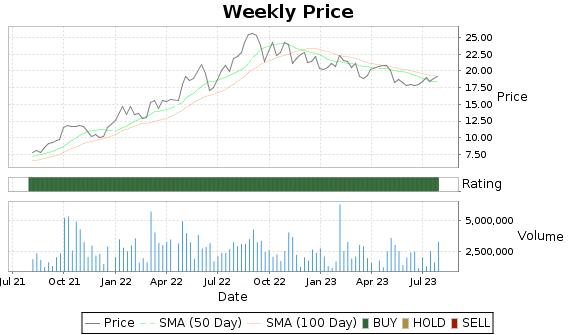 ARLP Price-Volume-Ratings Chart