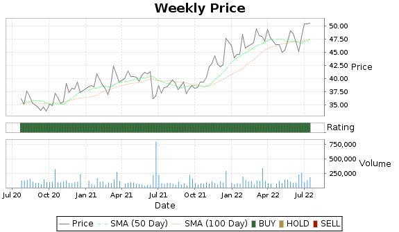 ARTNA Price-Volume-Ratings Chart