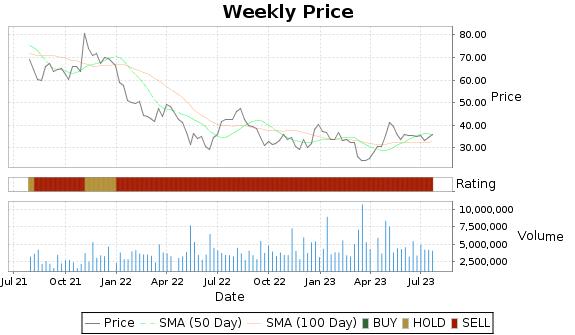 ARWR Price-Volume-Ratings Chart