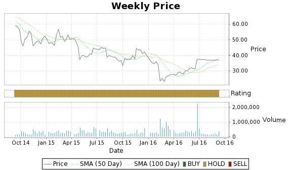 ASEI Price-Volume-Ratings Chart