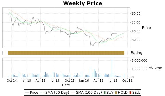 ASEI Price-Volume-Ratings Chart