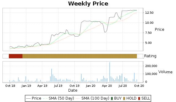ASFI Price-Volume-Ratings Chart