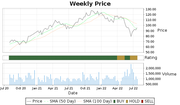 ASGN Price-Volume-Ratings Chart