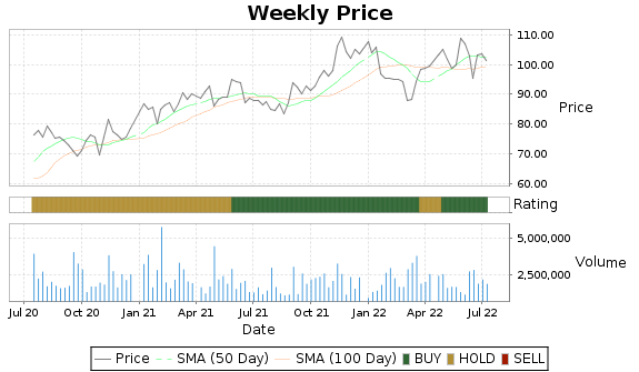 ASH Price-Volume-Ratings Chart