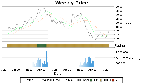 ASTE Price-Volume-Ratings Chart