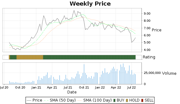 ASX Price-Volume-Ratings Chart