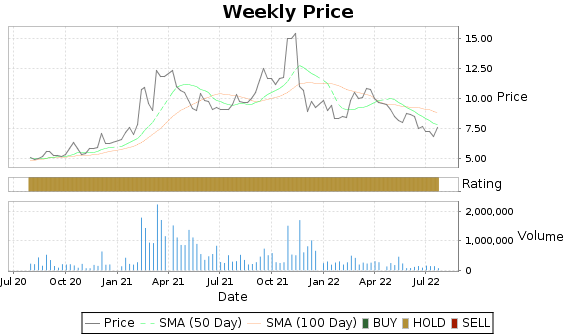 ASYS Price-Volume-Ratings Chart
