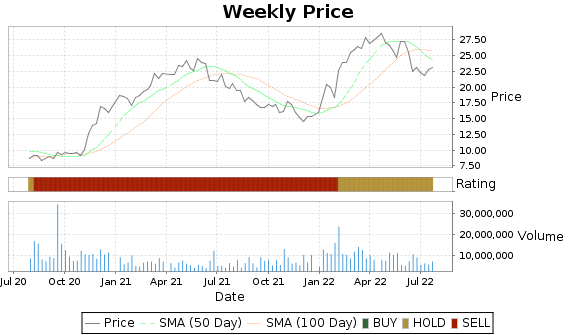 ATI Price-Volume-Ratings Chart