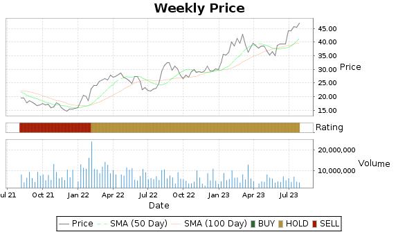 ATI Price-Volume-Ratings Chart