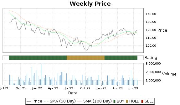 ATR Price-Volume-Ratings Chart