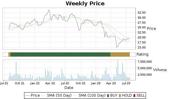 ATSG Price-Volume-Ratings Chart