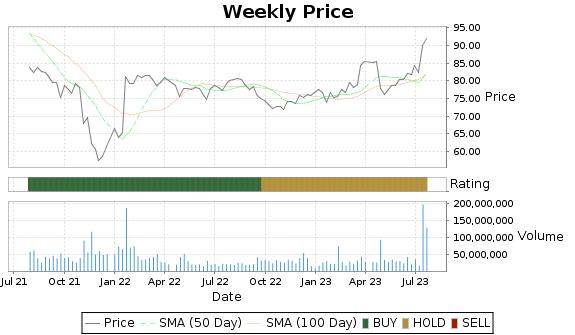ATVI Price-Volume-Ratings Chart