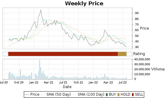 AUMN Price-Volume-Ratings Chart