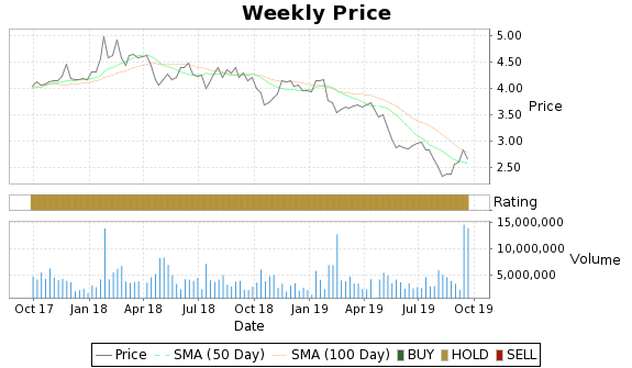 AUO Price-Volume-Ratings Chart