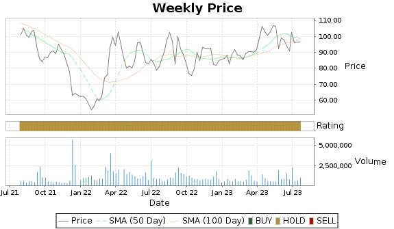 AVAV Price-Volume-Ratings Chart