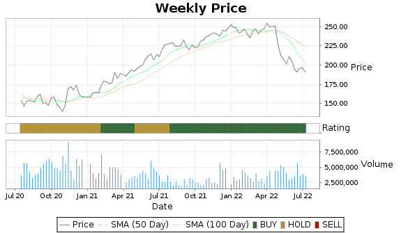 AVB Price-Volume-Ratings Chart